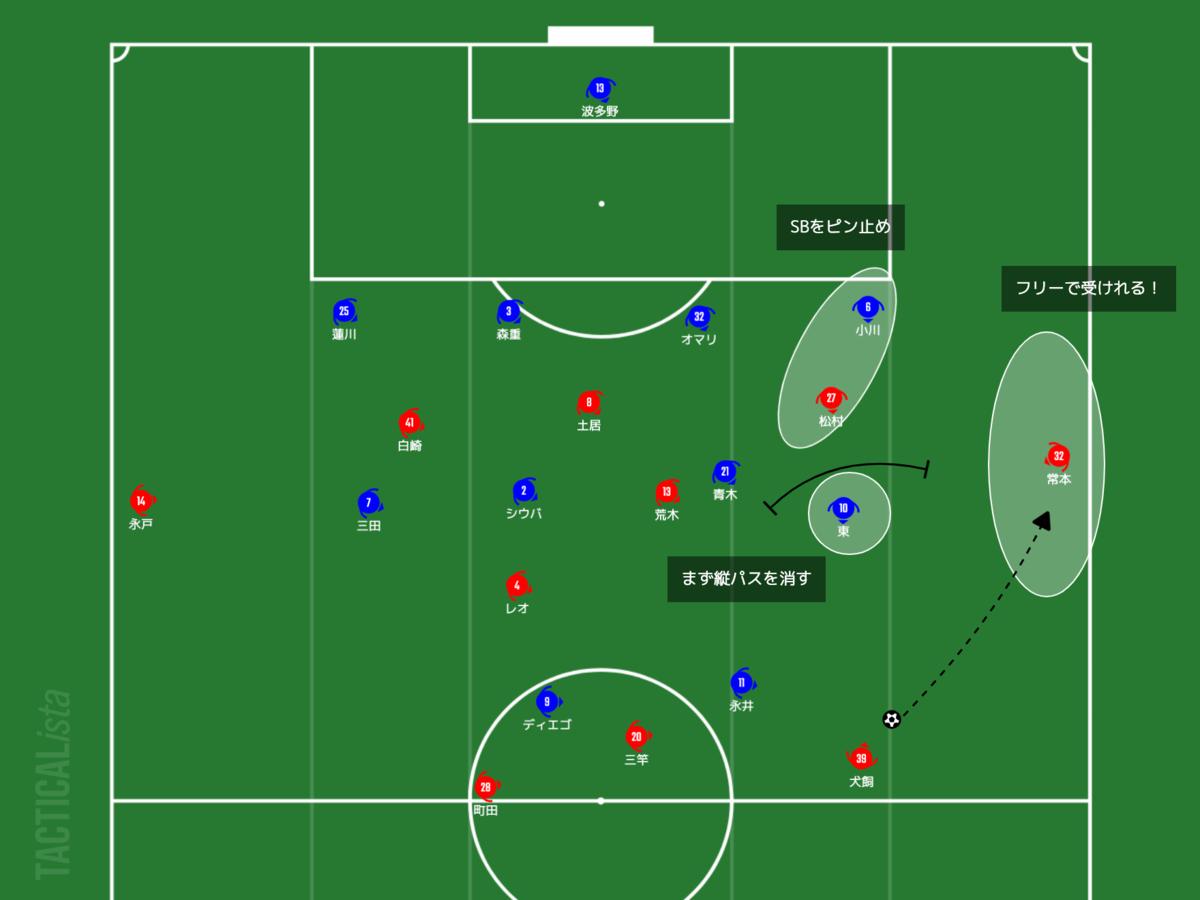 f:id:football-analyst:20210509215349p:plain