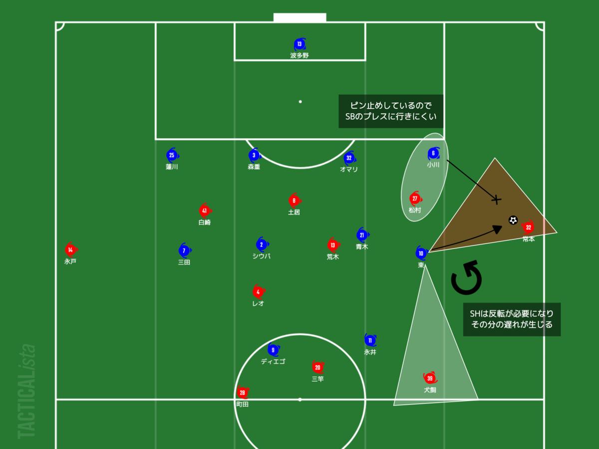 f:id:football-analyst:20210509215552p:plain