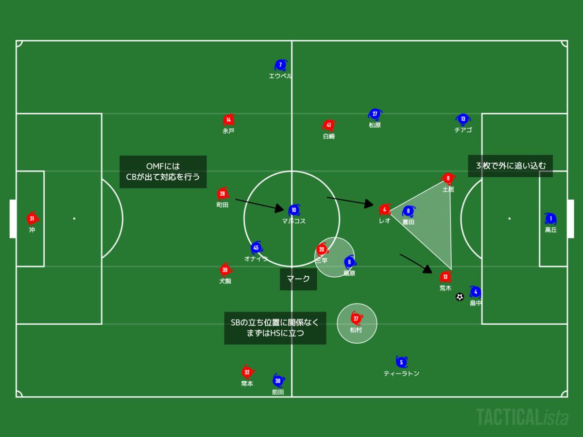 f:id:football-analyst:20210516075054p:plain