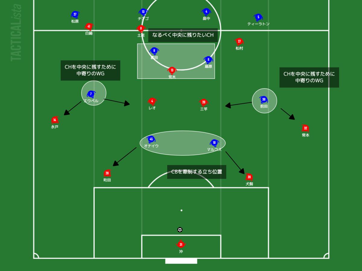 f:id:football-analyst:20210516083831p:plain