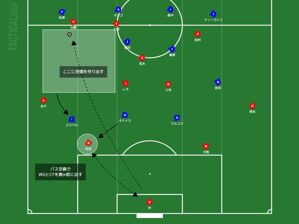 f:id:football-analyst:20210516084417p:plain