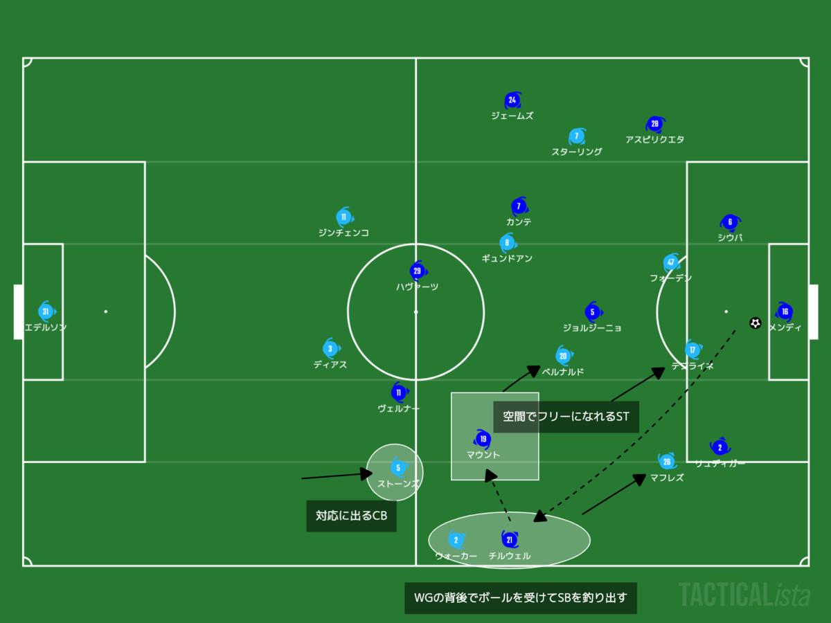 f:id:football-analyst:20210530094939p:plain