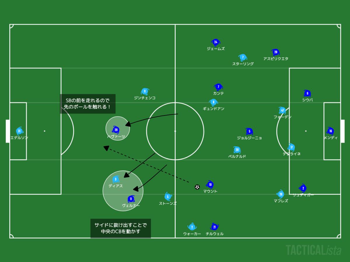 f:id:football-analyst:20210530095558p:plain