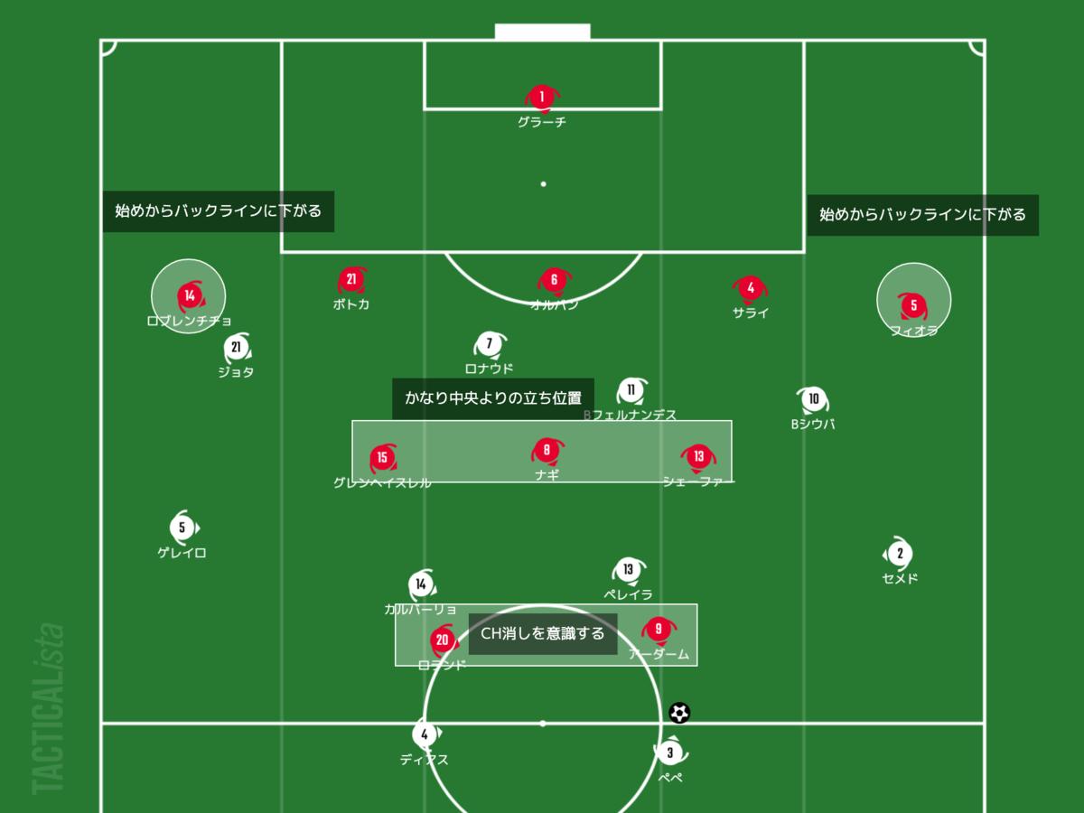 f:id:football-analyst:20210617142136p:plain