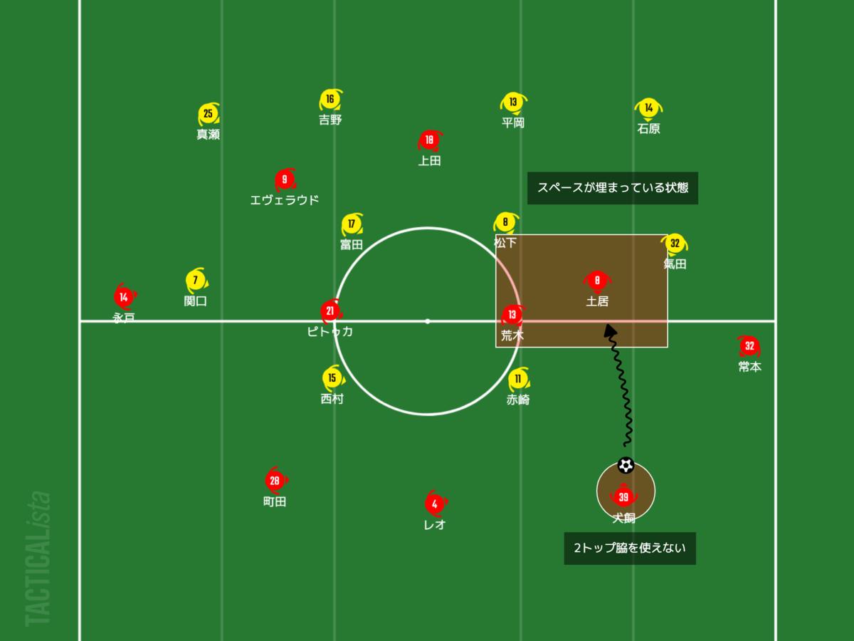 f:id:football-analyst:20210621200959p:plain