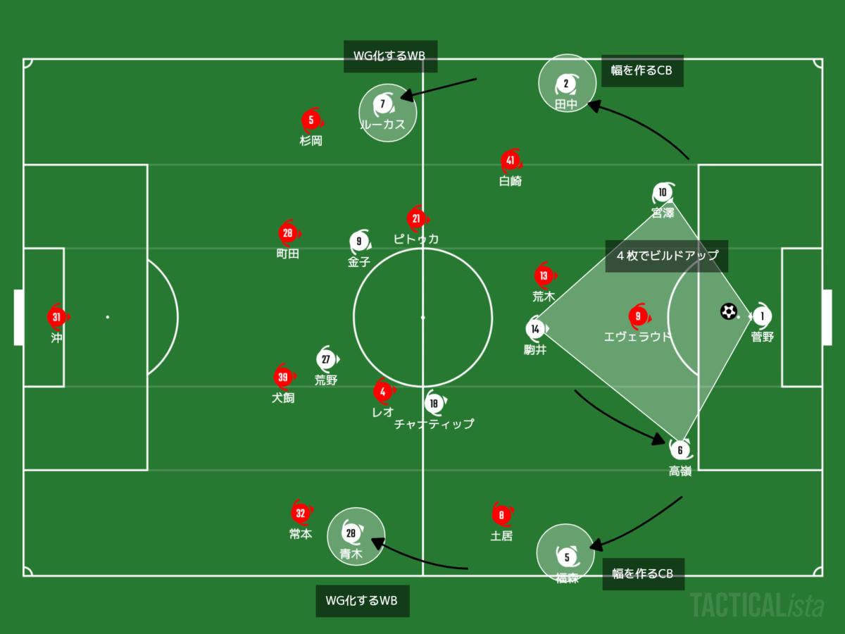 f:id:football-analyst:20210627211952p:plain