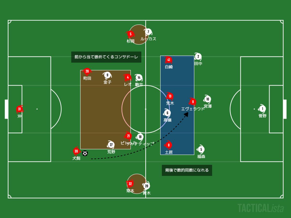 f:id:football-analyst:20210627214215p:plain