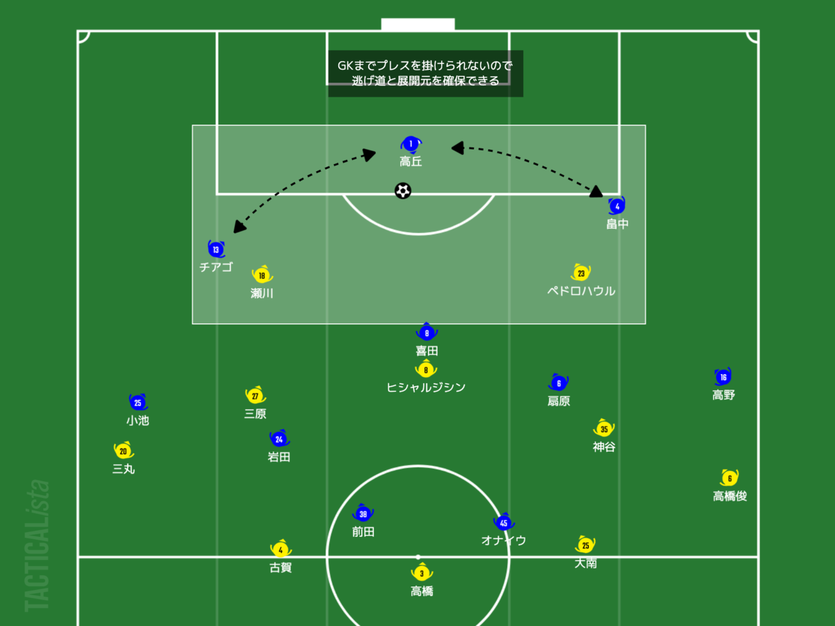 f:id:football-analyst:20210704213811p:plain