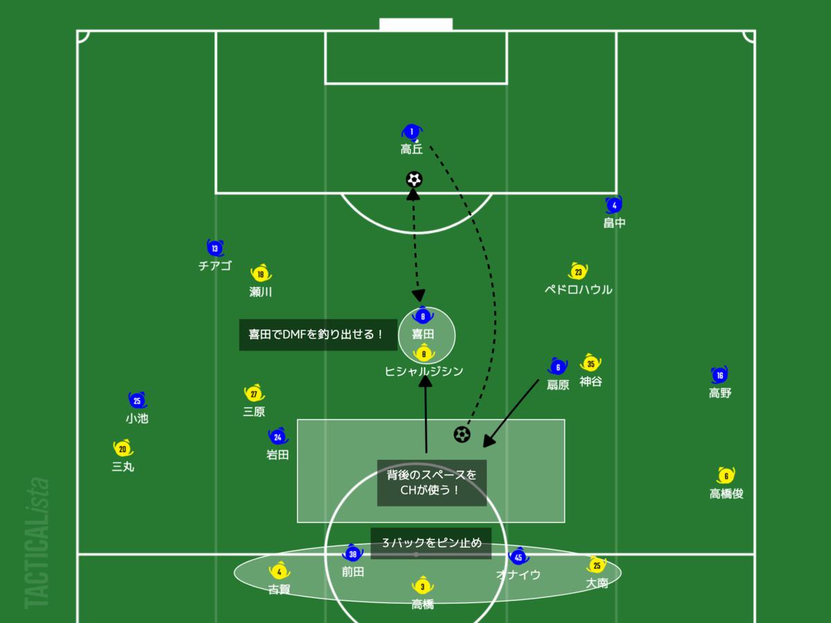 f:id:football-analyst:20210704214052p:plain
