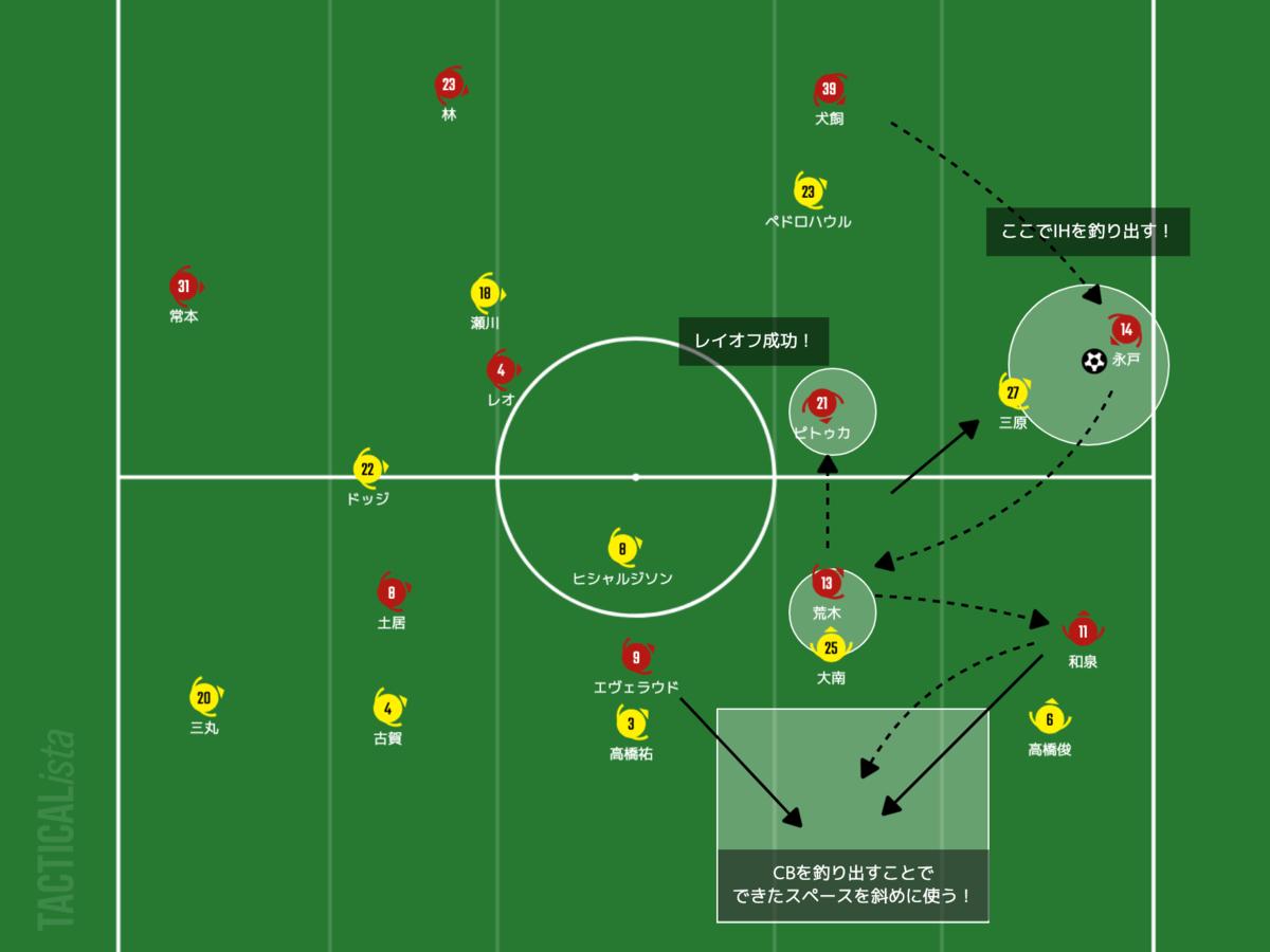 f:id:football-analyst:20210708190946p:plain