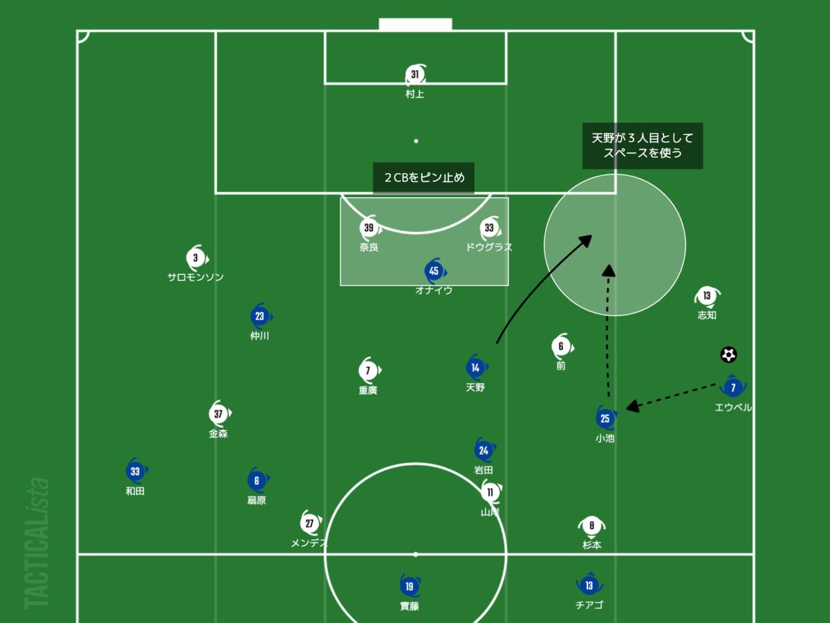 f:id:football-analyst:20210711160557p:plain