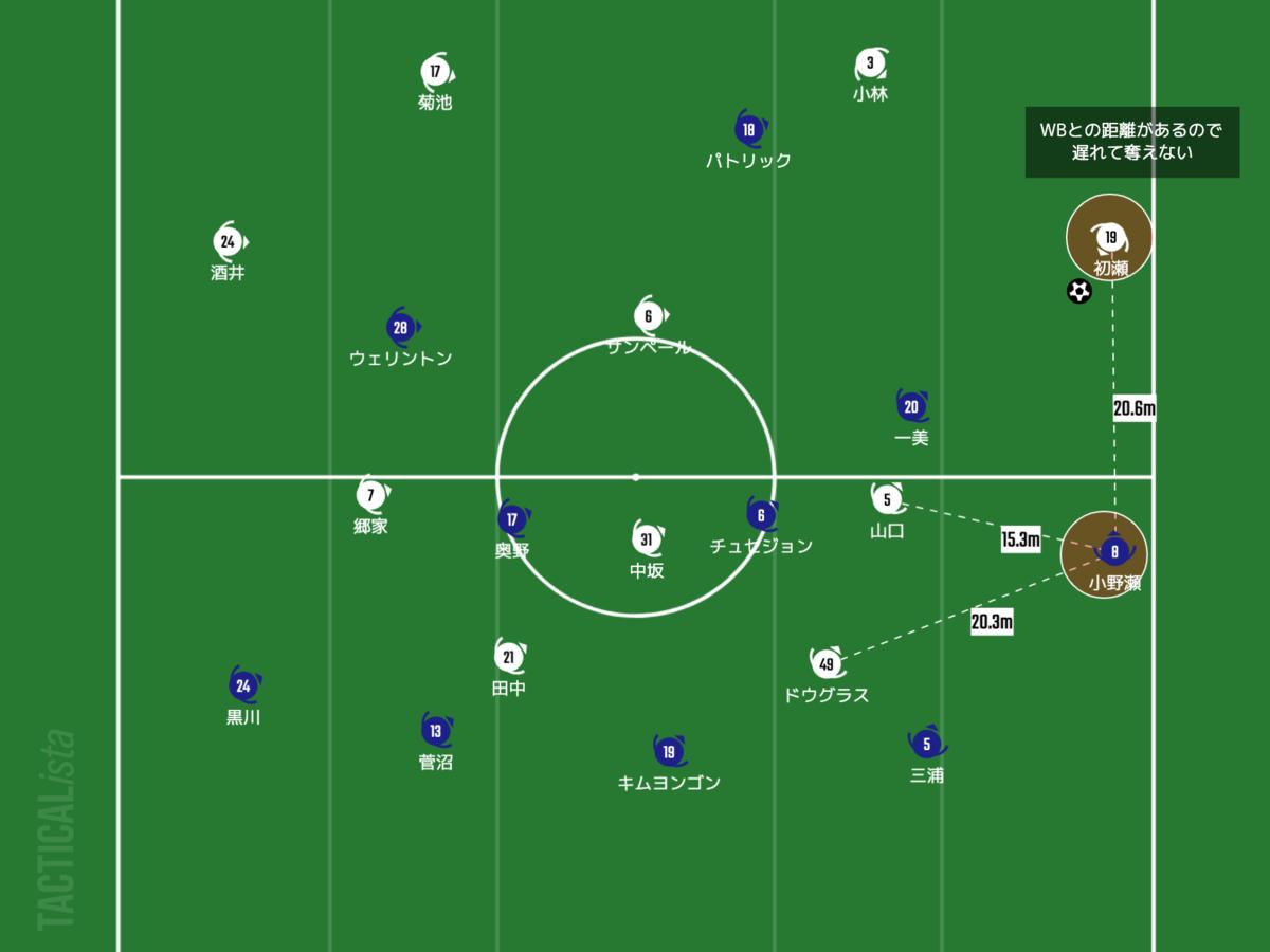 f:id:football-analyst:20210721223733p:plain