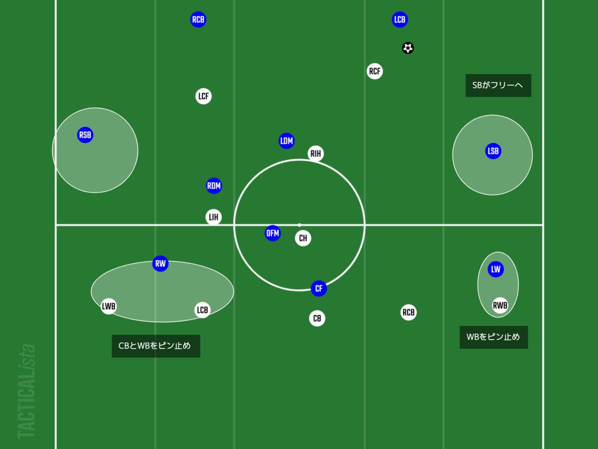 f:id:football-analyst:20210731215402p:plain