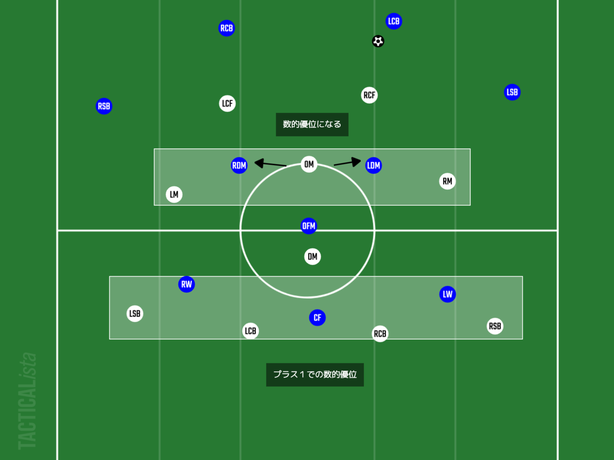 f:id:football-analyst:20210731222033p:plain