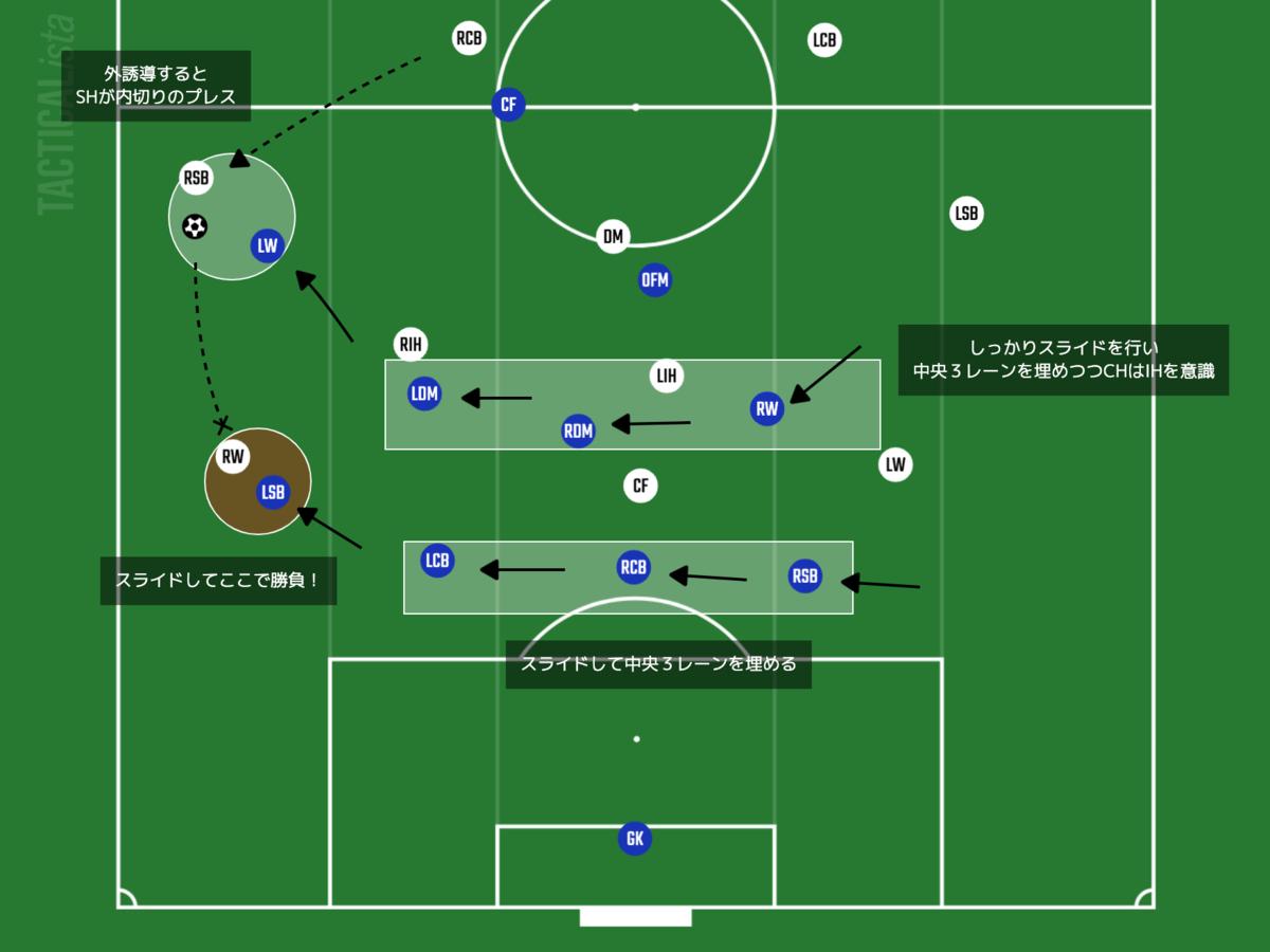 f:id:football-analyst:20210805082415p:plain