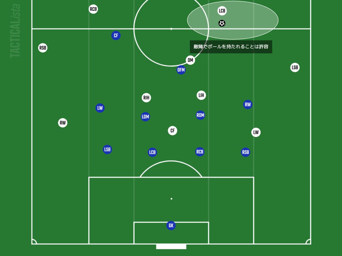 f:id:football-analyst:20210805090955p:plain