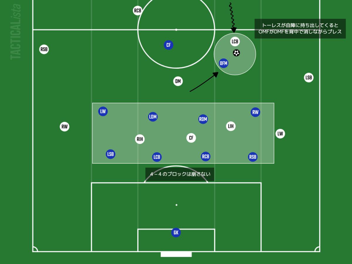 f:id:football-analyst:20210805091518p:plain