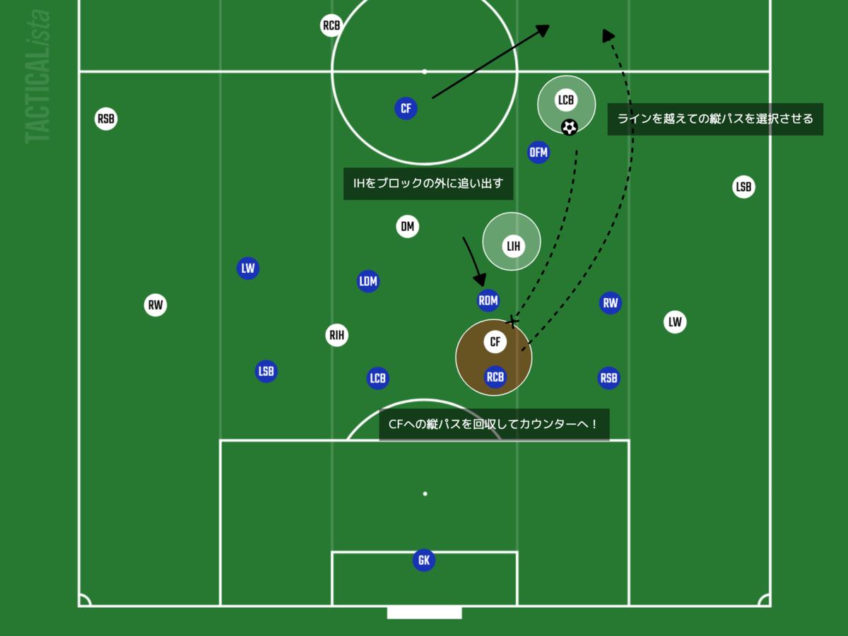 f:id:football-analyst:20210805092101p:plain