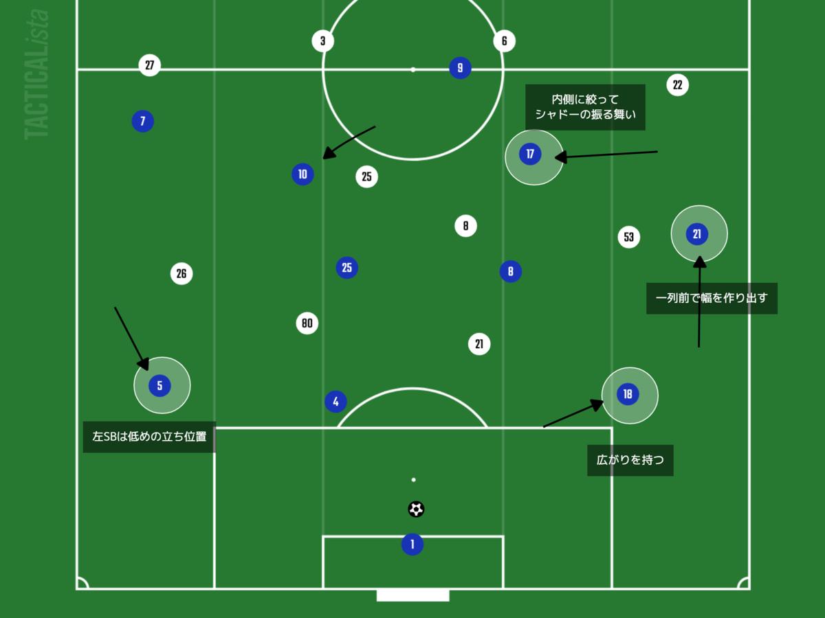 f:id:football-analyst:20210808142801p:plain