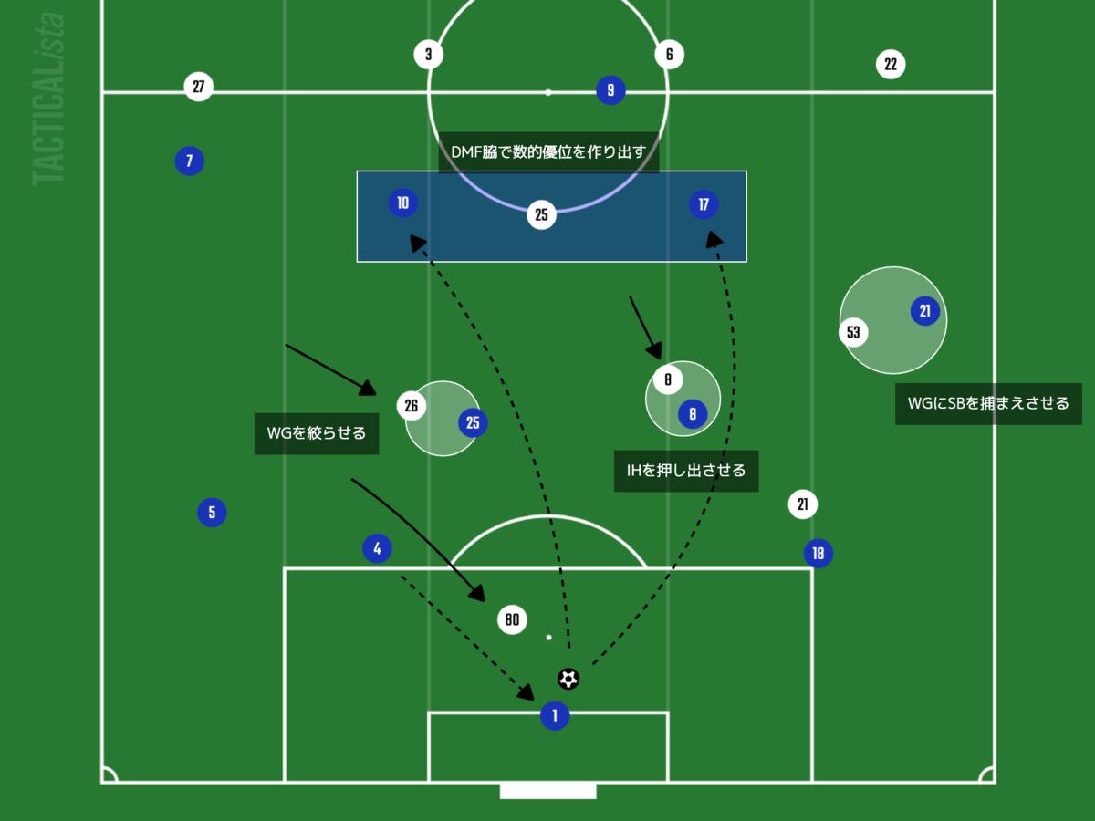 f:id:football-analyst:20210808144942p:plain