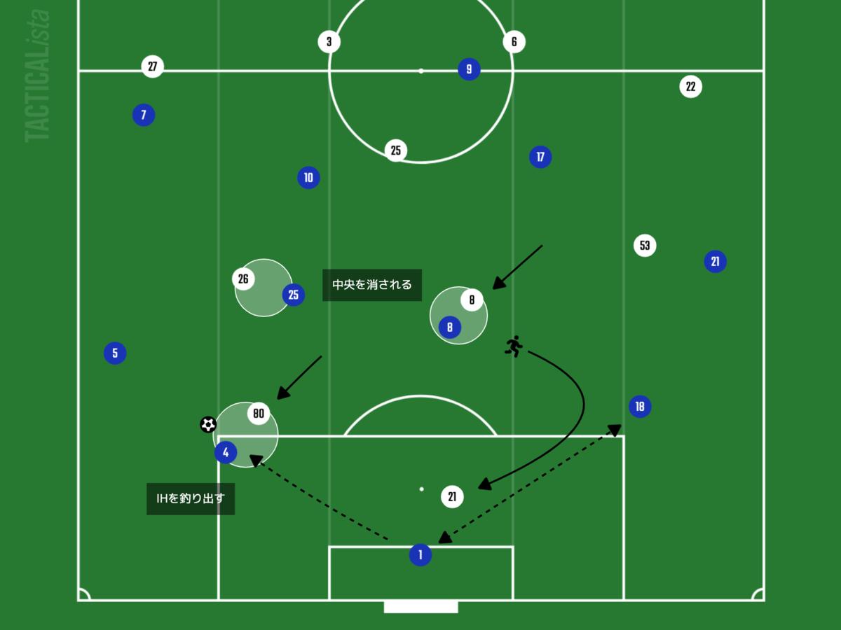 f:id:football-analyst:20210808151002p:plain