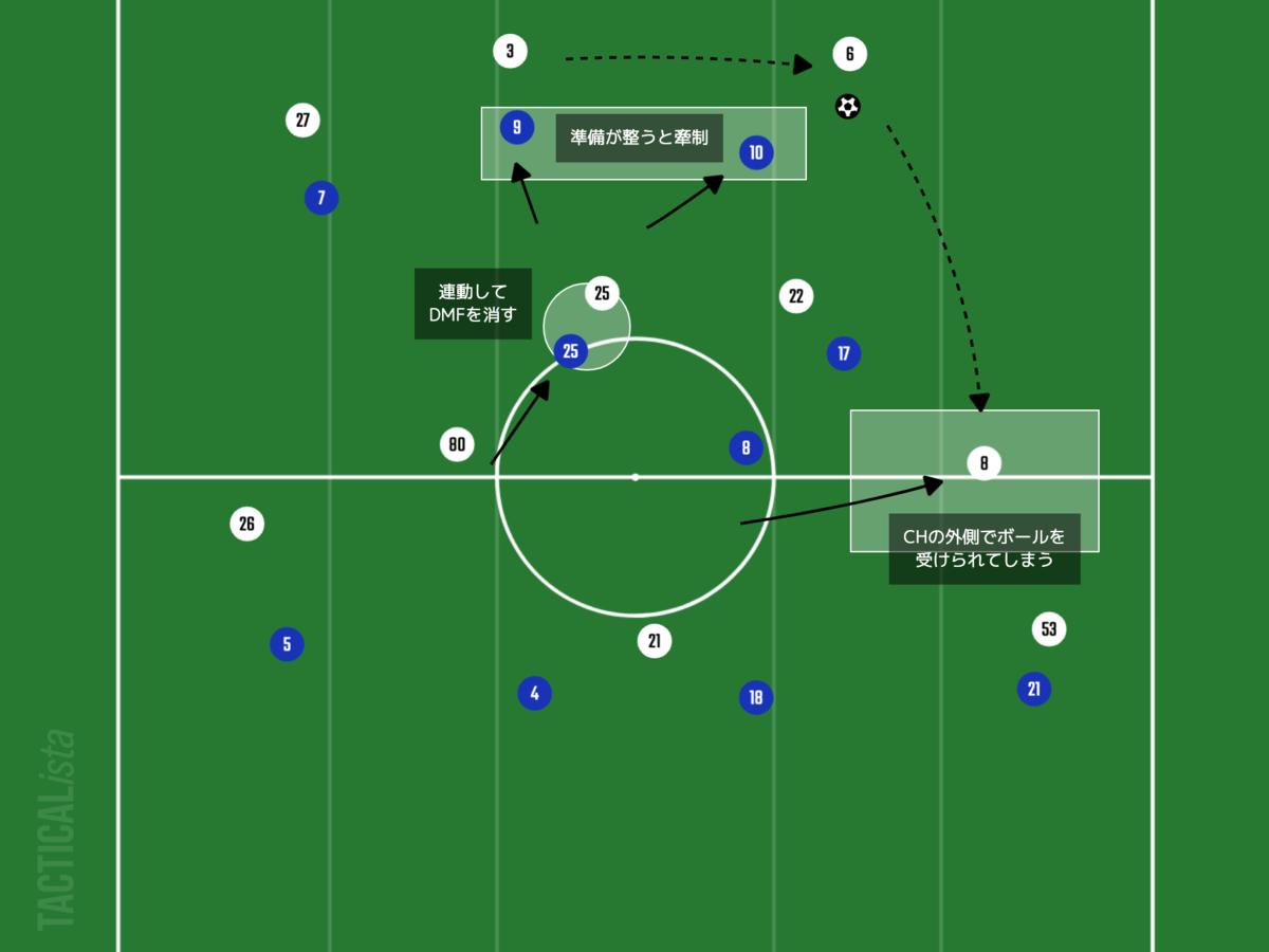 f:id:football-analyst:20210808160936p:plain