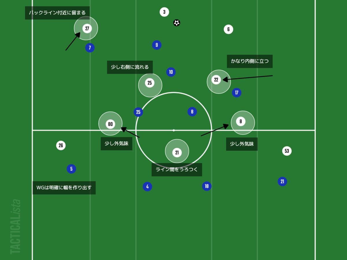 f:id:football-analyst:20210808163305p:plain
