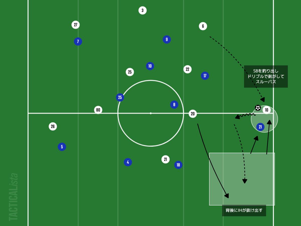 f:id:football-analyst:20210808180353p:plain
