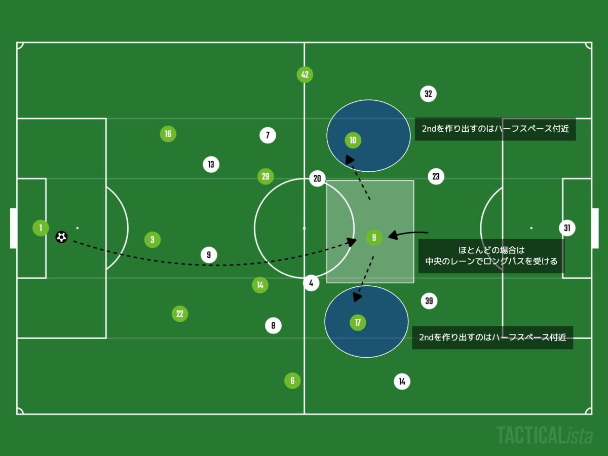 f:id:football-analyst:20210809220812p:plain