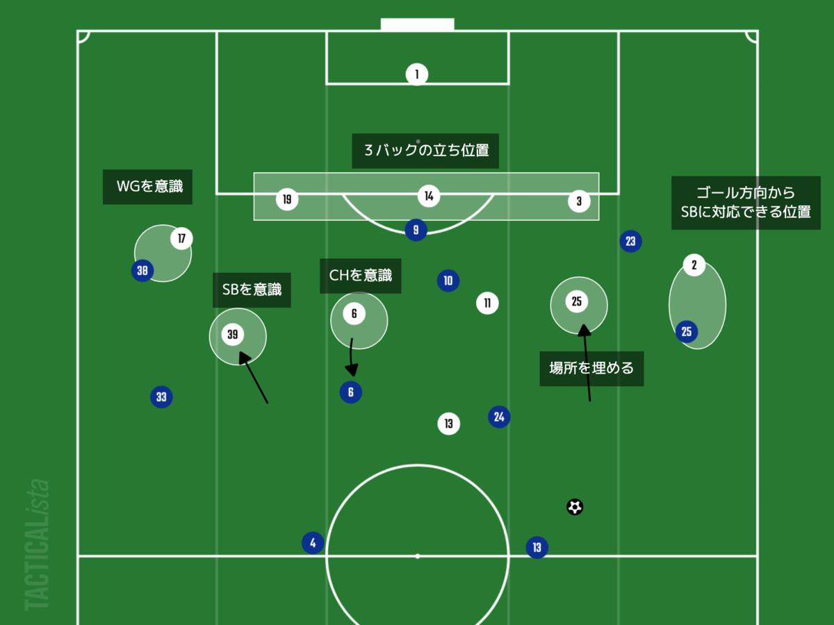 f:id:football-analyst:20210819221033p:plain