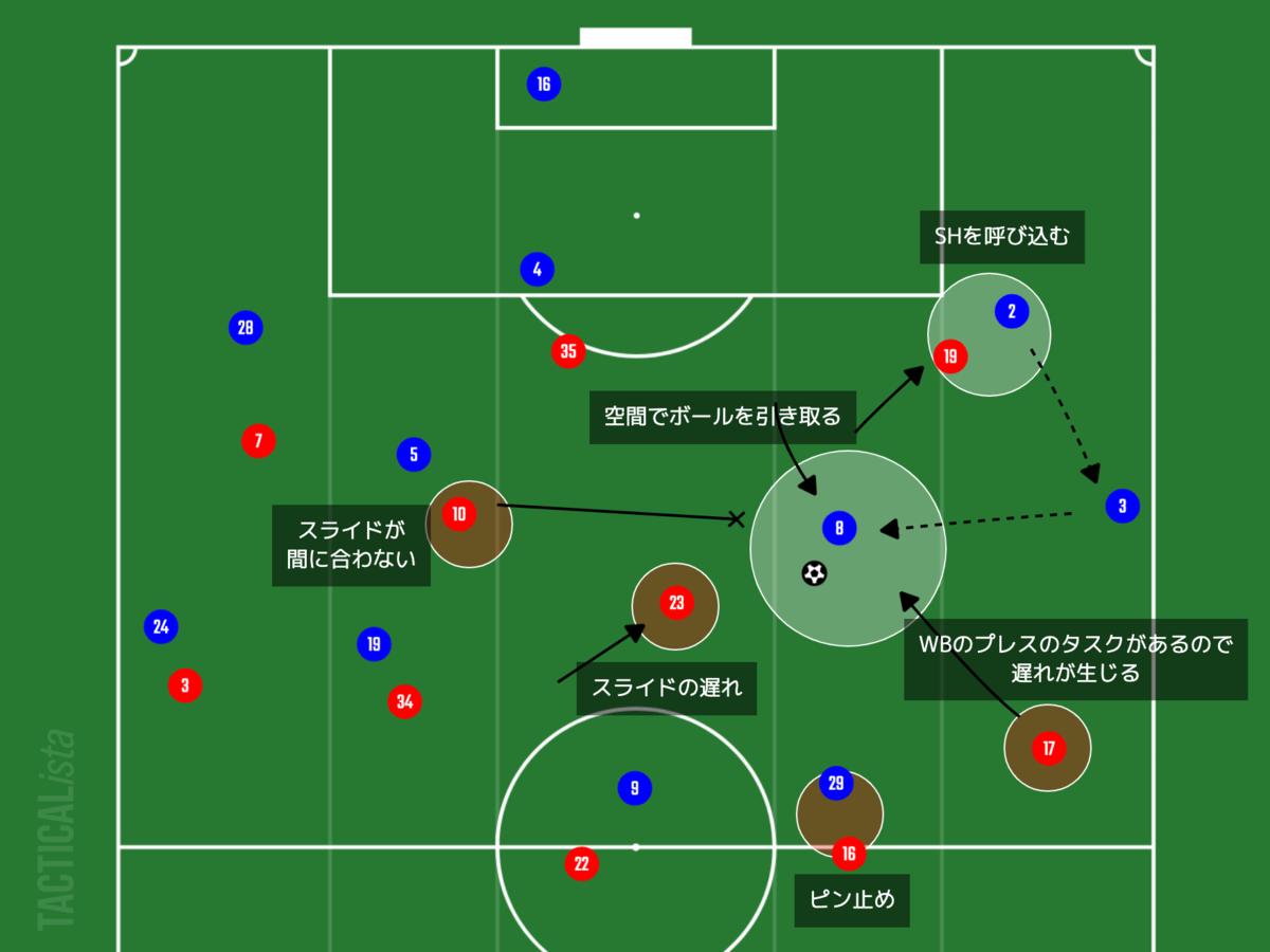 f:id:football-analyst:20210823210104p:plain
