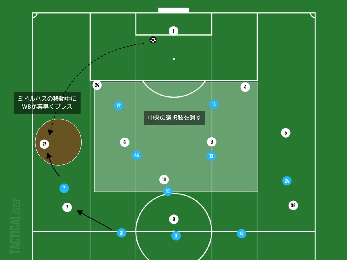 f:id:football-analyst:20210826124831p:plain