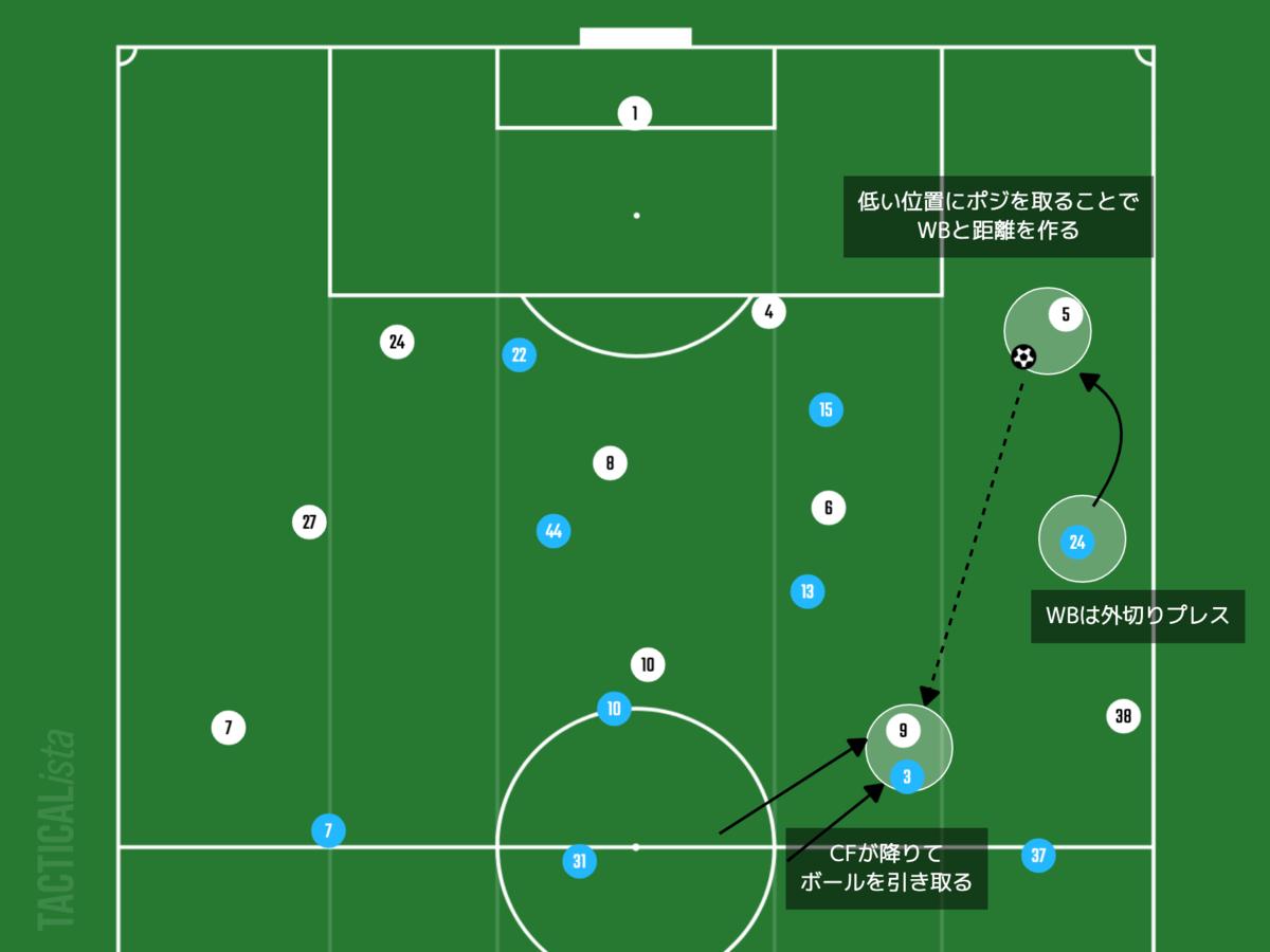 f:id:football-analyst:20210826134638p:plain