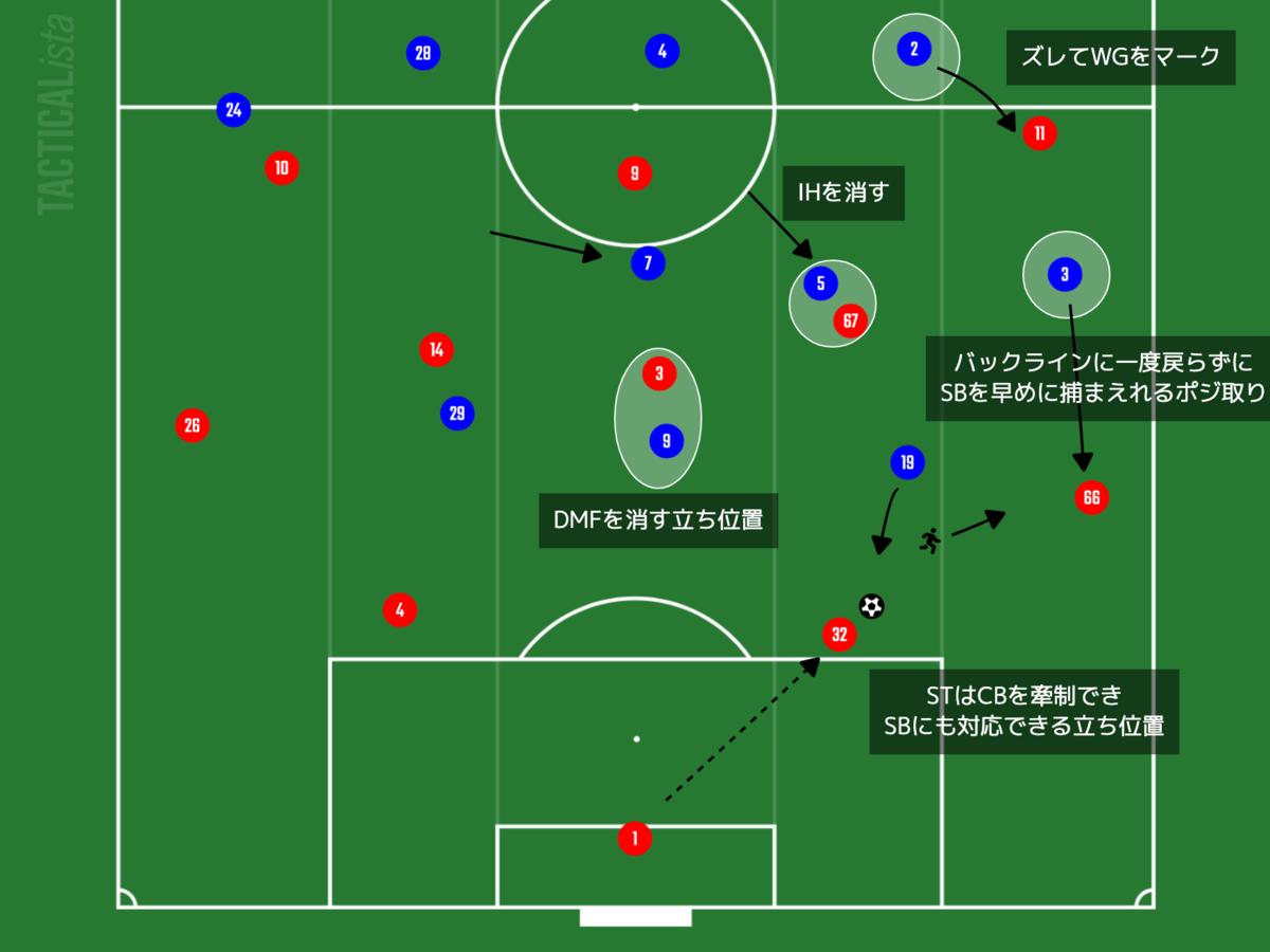 f:id:football-analyst:20210829132018p:plain