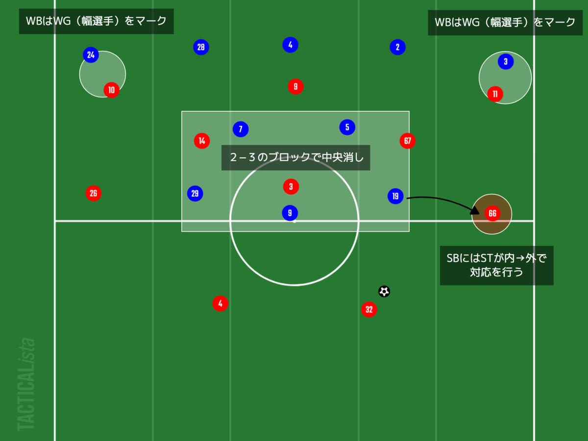 f:id:football-analyst:20210829140740p:plain