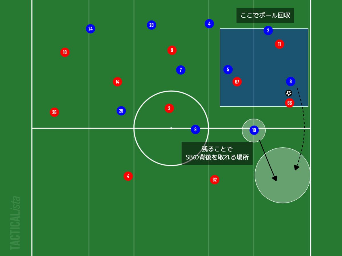 f:id:football-analyst:20210829141822p:plain