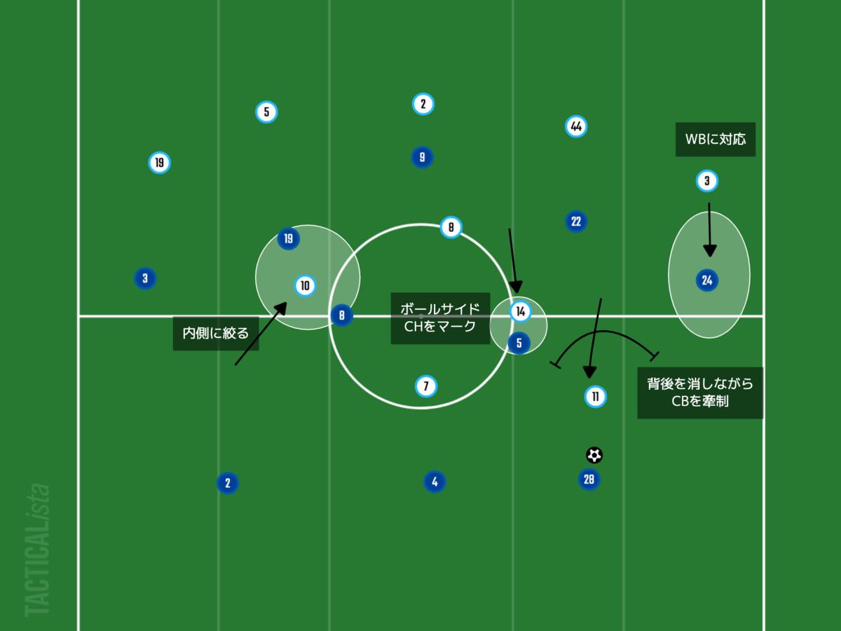 f:id:football-analyst:20210916190057p:plain