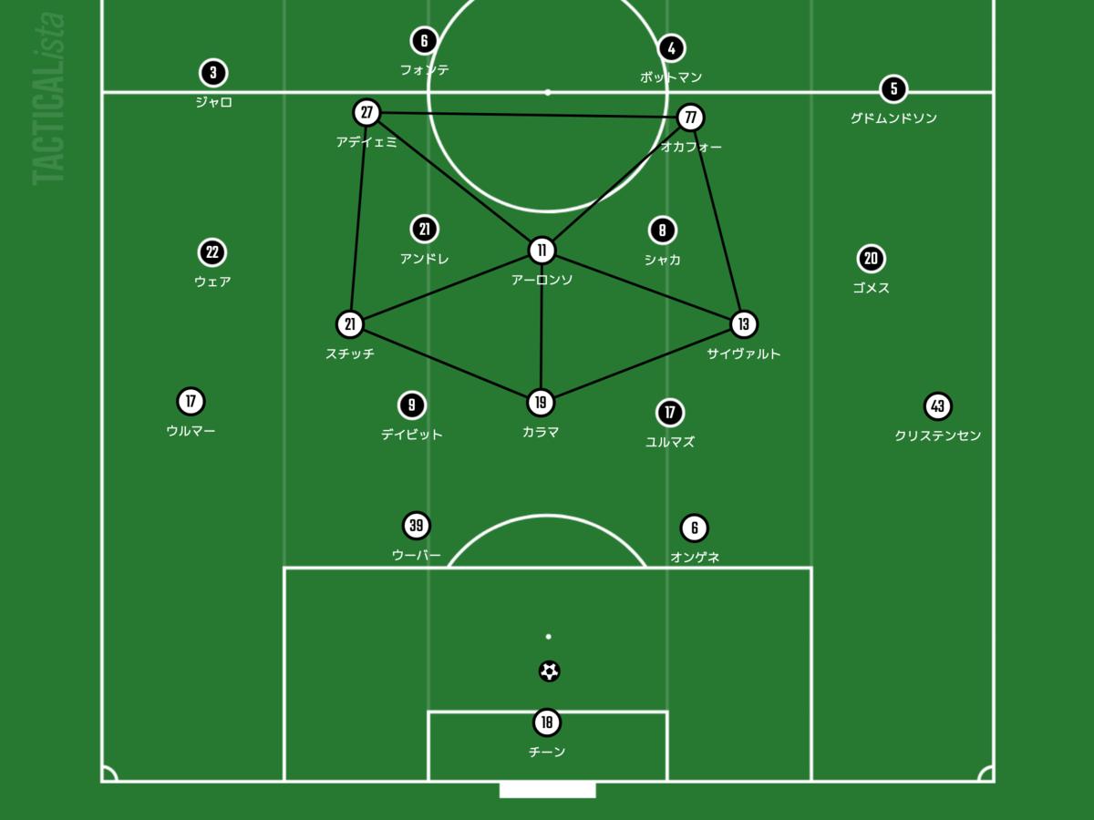 f:id:football-analyst:20211014091632p:plain