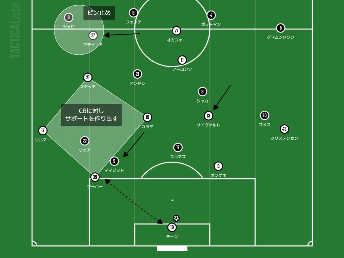 f:id:football-analyst:20211014093627p:plain