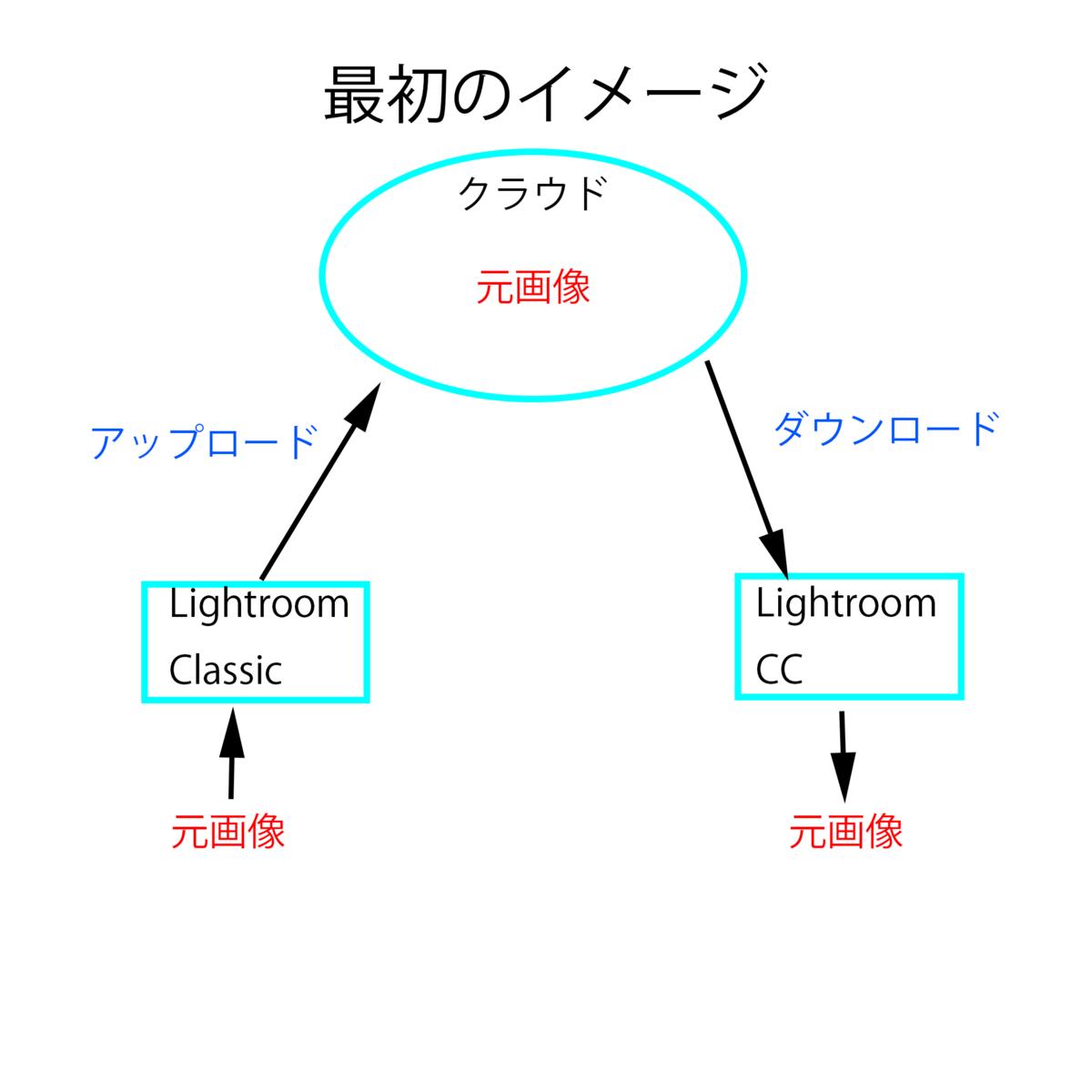 f:id:fornax:20200726231432p:plain