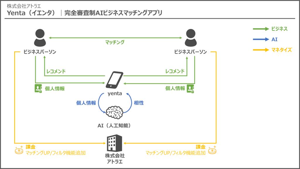 yenta_ビジネスモデル