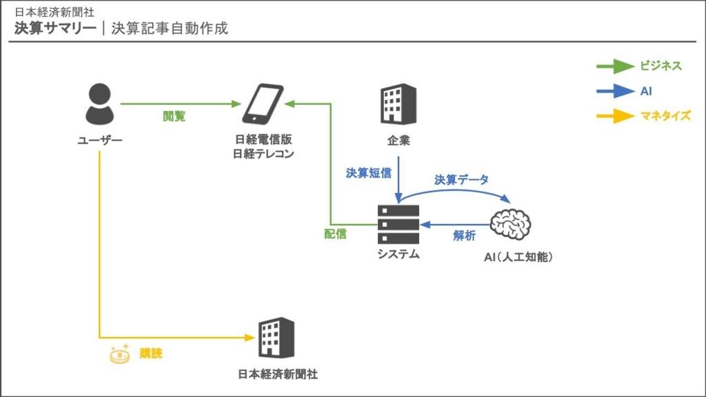 日経新聞 決算 記事 自動作成