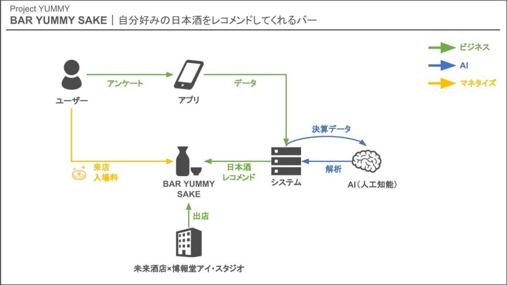 AI 人工知能 お酒 マッチング ビジネスモデル