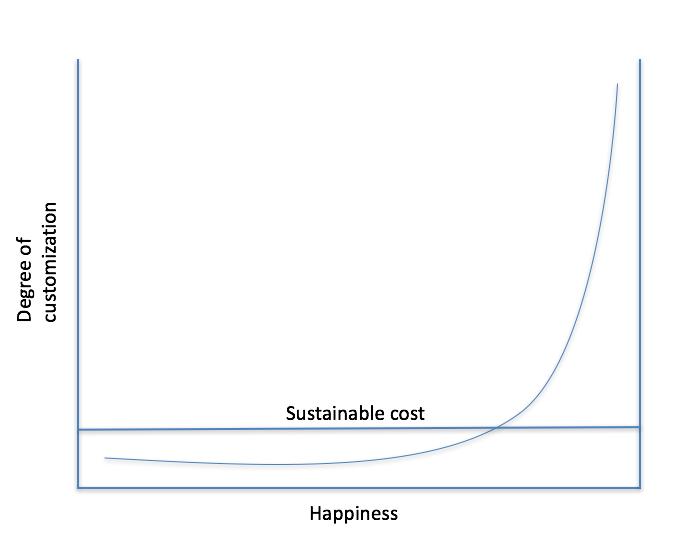 カスタマイズの曲線