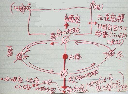 288】赤道座標(赤経)の罠… - 分...