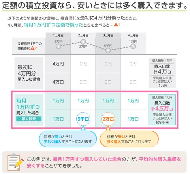 ドルコスト平均法の特徴イメージ図