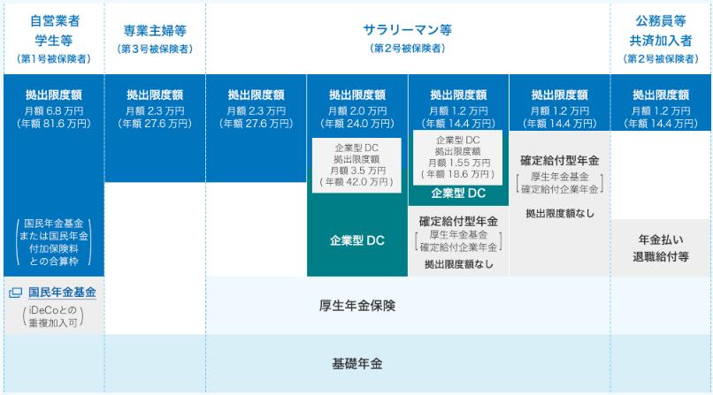 iDeCo(イデコ)の掛金額イメージ図