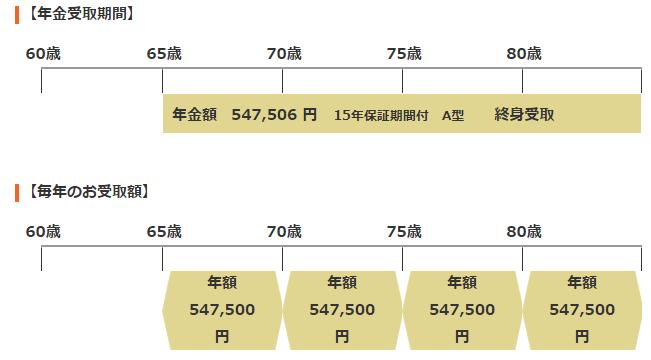 35歳:国民年金基金の年金額シミュレーション