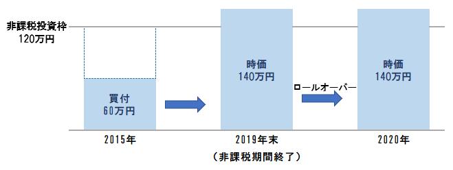 一般NISAロールオーバー(120万円超)