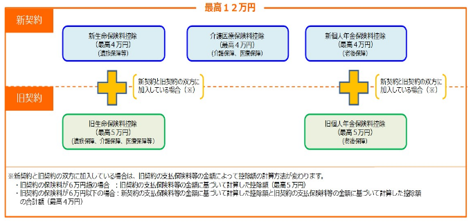 生命保険料控除の新旧制度イメージ図
